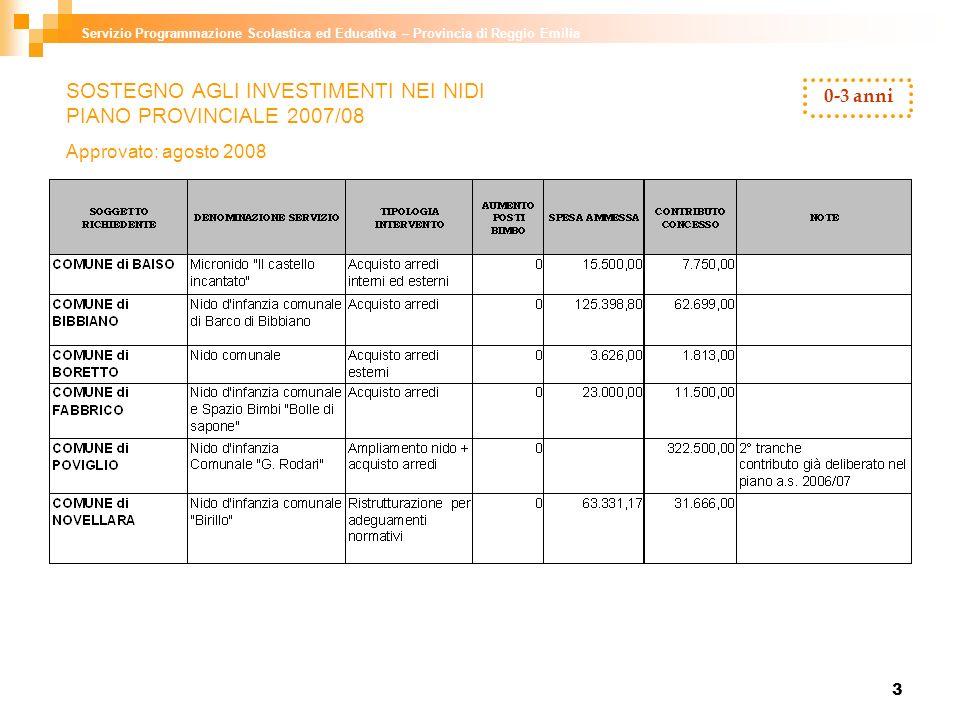 3 SOSTEGNO AGLI INVESTIMENTI NEI NIDI PIANO PROVINCIALE 2007/08 Approvato: agosto 2008 Servizio Programmazione Scolastica ed Educativa – Provincia di