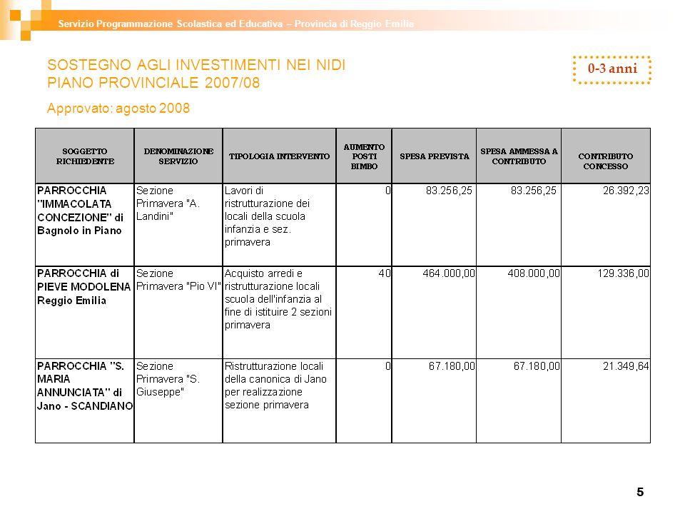 6 Servizio Programmazione Scolastica ed Educativa – Provincia di Reggio Emilia 0-3 anni SOSTEGNO AGLI INVESTIMENTI NEI NIDI PIANO PROVINCIALE 2007/08 Approvato: agosto 2008