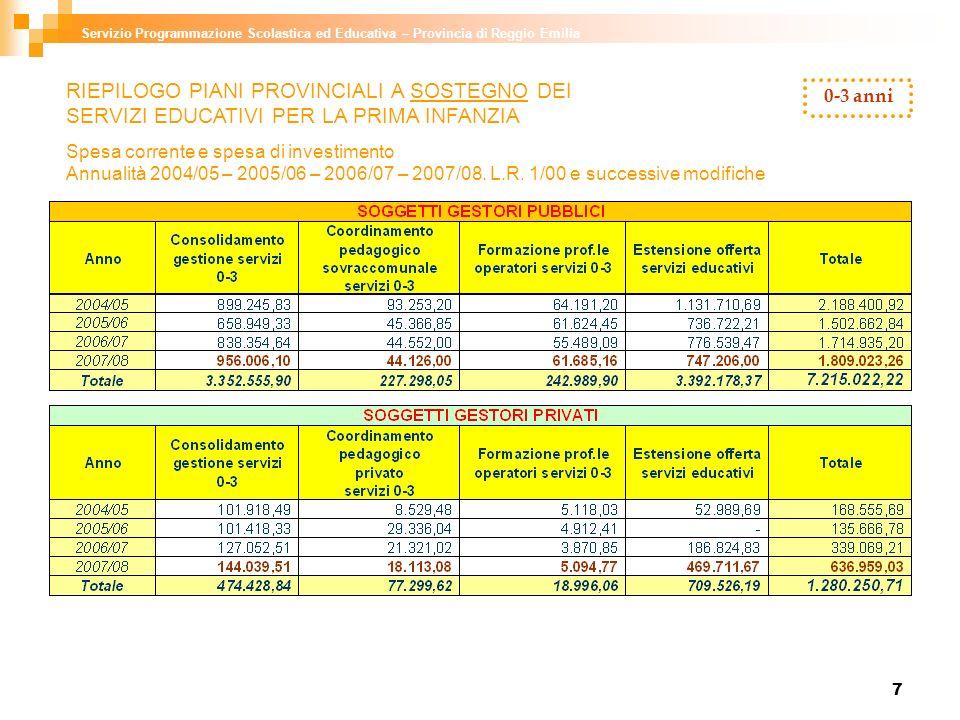 8 Servizio Programmazione Scolastica ed Educativa – Provincia di Reggio Emilia 0-3 anni RIEPILOGO PIANI PROVINCIALI A SOSTEGNO DEI SERVIZI EDUCATIVI PER LA PRIMA INFANZIA Spesa corrente e spesa di investimento Annualità 2004/05 – 2005/06 – 2006/07 – 2007/08.