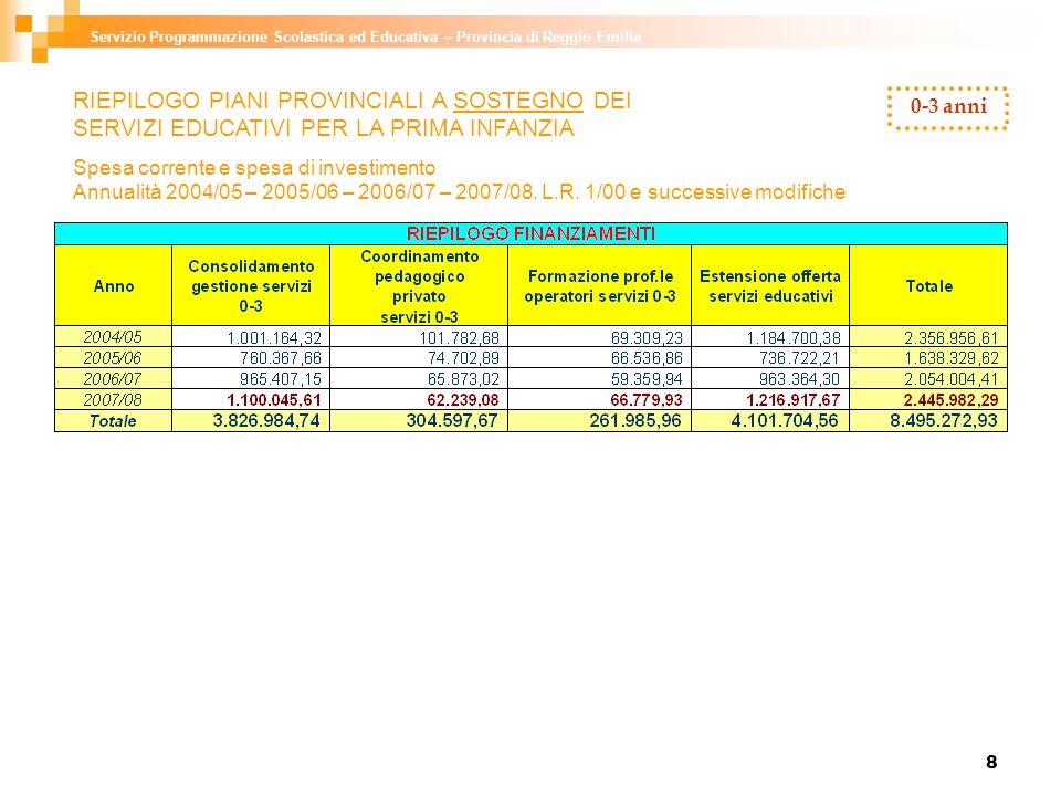 8 Servizio Programmazione Scolastica ed Educativa – Provincia di Reggio Emilia 0-3 anni RIEPILOGO PIANI PROVINCIALI A SOSTEGNO DEI SERVIZI EDUCATIVI P