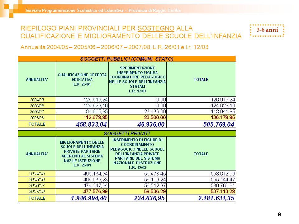 10 Servizio Programmazione Scolastica ed Educativa – Provincia di Reggio Emilia 3-6 anni RIEPILOGO PIANI PROVINCIALI PER SOSTEGNO ALLA QUALIFICAZIONE E MIGLIORAMENTO DELLE SCUOLE DELLINFANZIA Annualità 2004/05 – 2005/06 – 2006/07 – 2007/08.