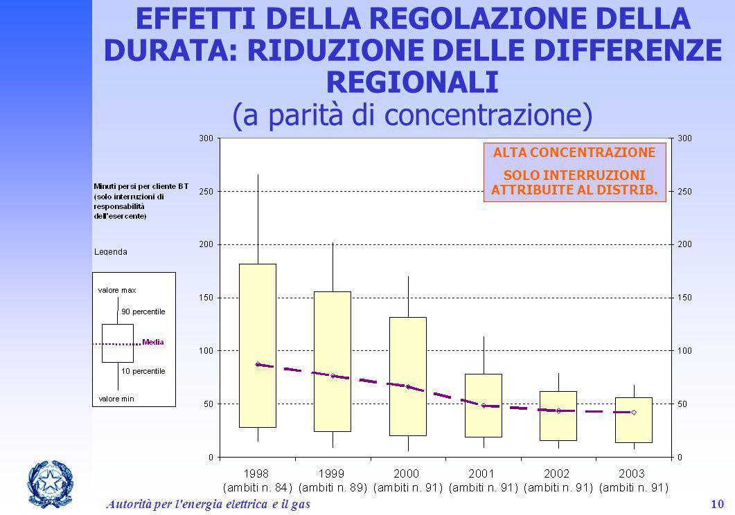 Autorità per l'energia elettrica e il gas10 EFFETTI DELLA REGOLAZIONE DELLA DURATA: RIDUZIONE DELLE DIFFERENZE REGIONALI (a parità di concentrazione)
