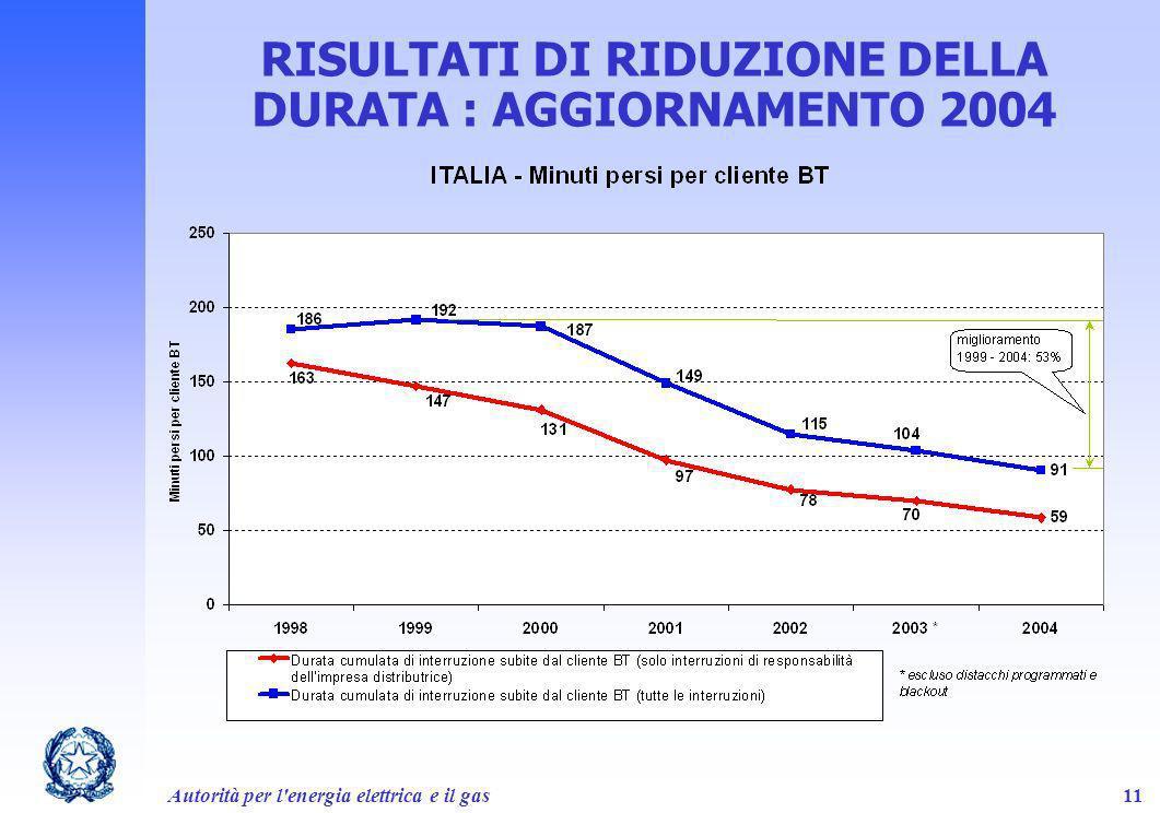 Autorità per l'energia elettrica e il gas11 RISULTATI DI RIDUZIONE DELLA DURATA : AGGIORNAMENTO 2004