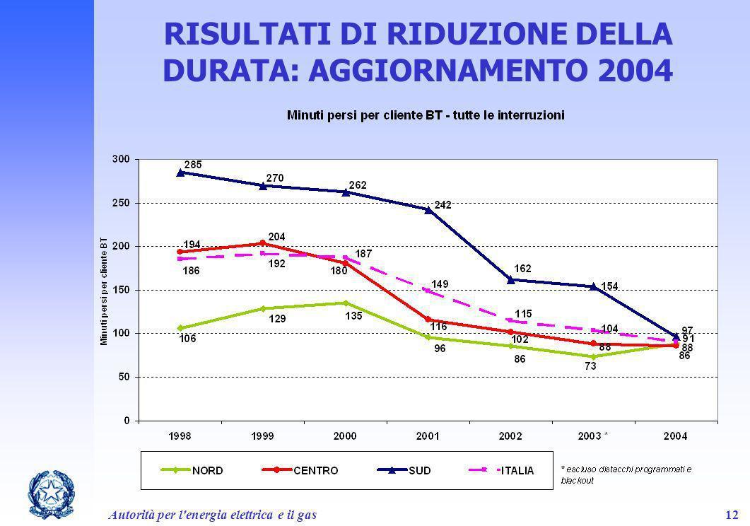 Autorità per l'energia elettrica e il gas12 RISULTATI DI RIDUZIONE DELLA DURATA: AGGIORNAMENTO 2004