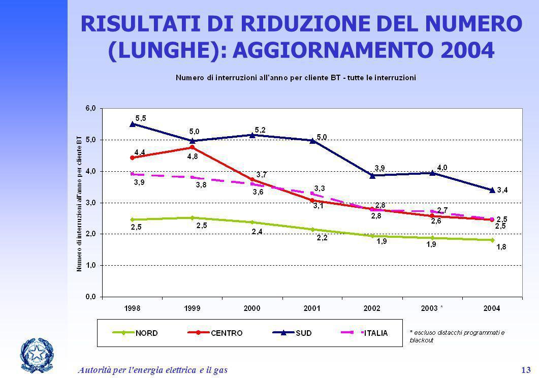 Autorità per l'energia elettrica e il gas13 RISULTATI DI RIDUZIONE DEL NUMERO (LUNGHE): AGGIORNAMENTO 2004