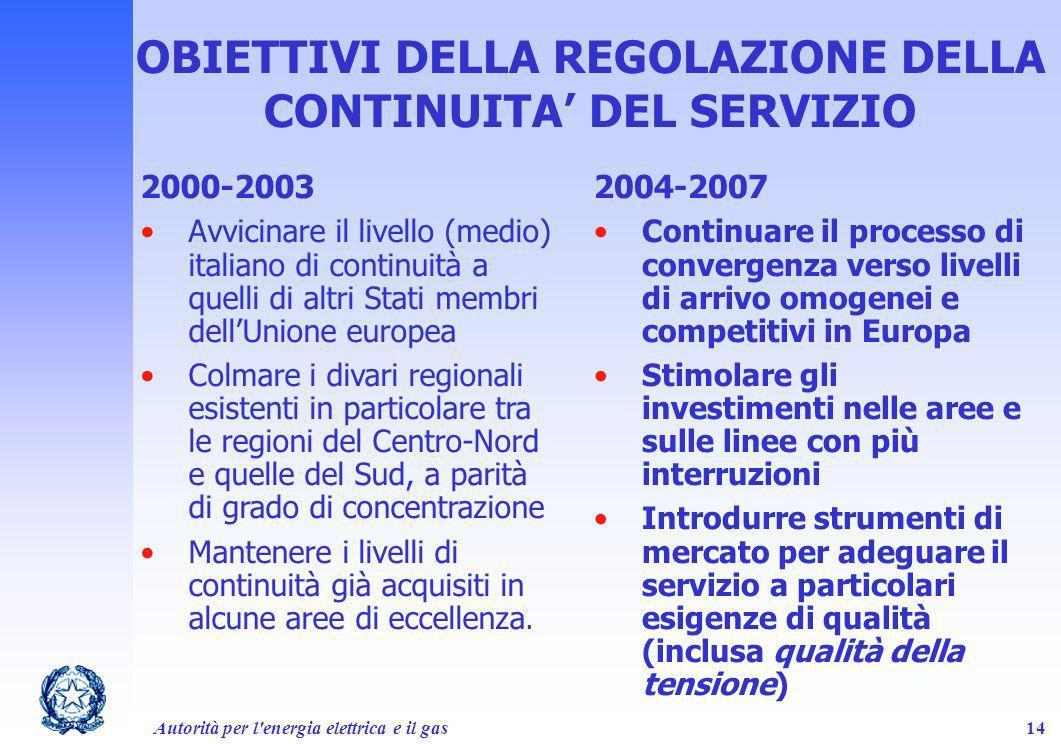 Autorità per l'energia elettrica e il gas14 OBIETTIVI DELLA REGOLAZIONE DELLA CONTINUITA DEL SERVIZIO 2000-2003 Avvicinare il livello (medio) italiano