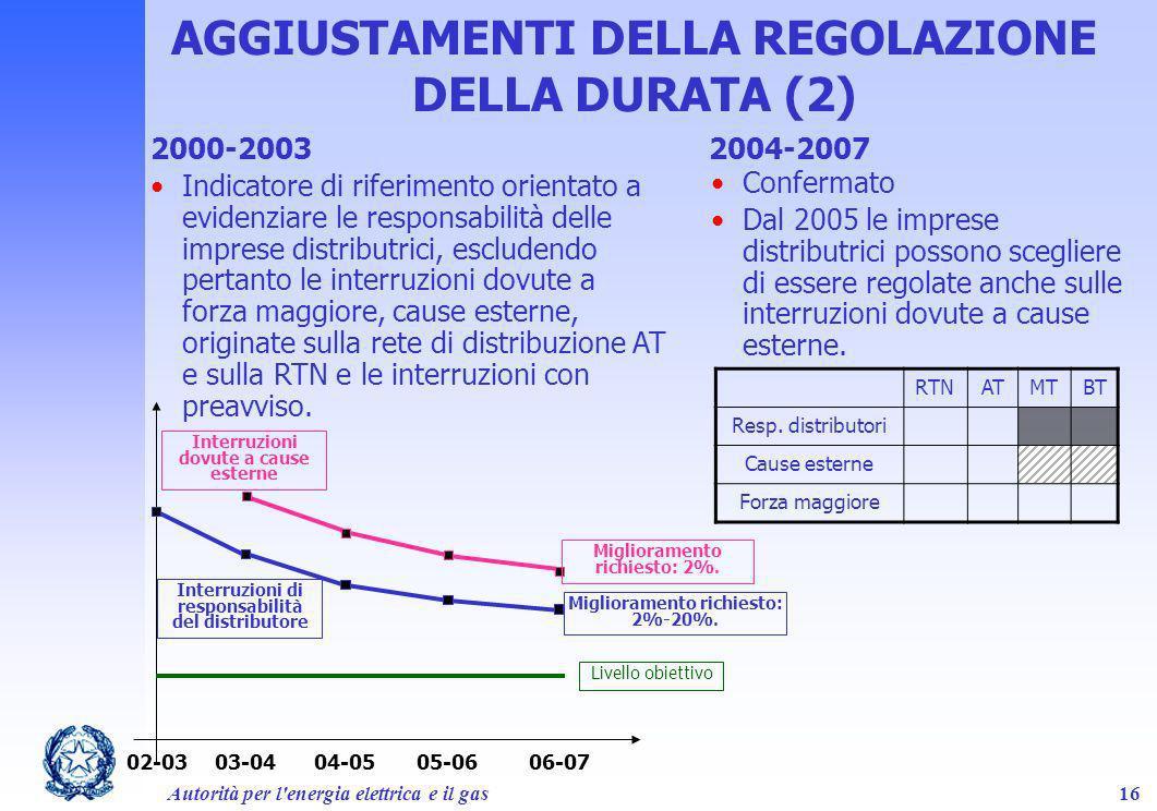 Autorità per l'energia elettrica e il gas16 2000-2003 Indicatore di riferimento orientato a evidenziare le responsabilità delle imprese distributrici,
