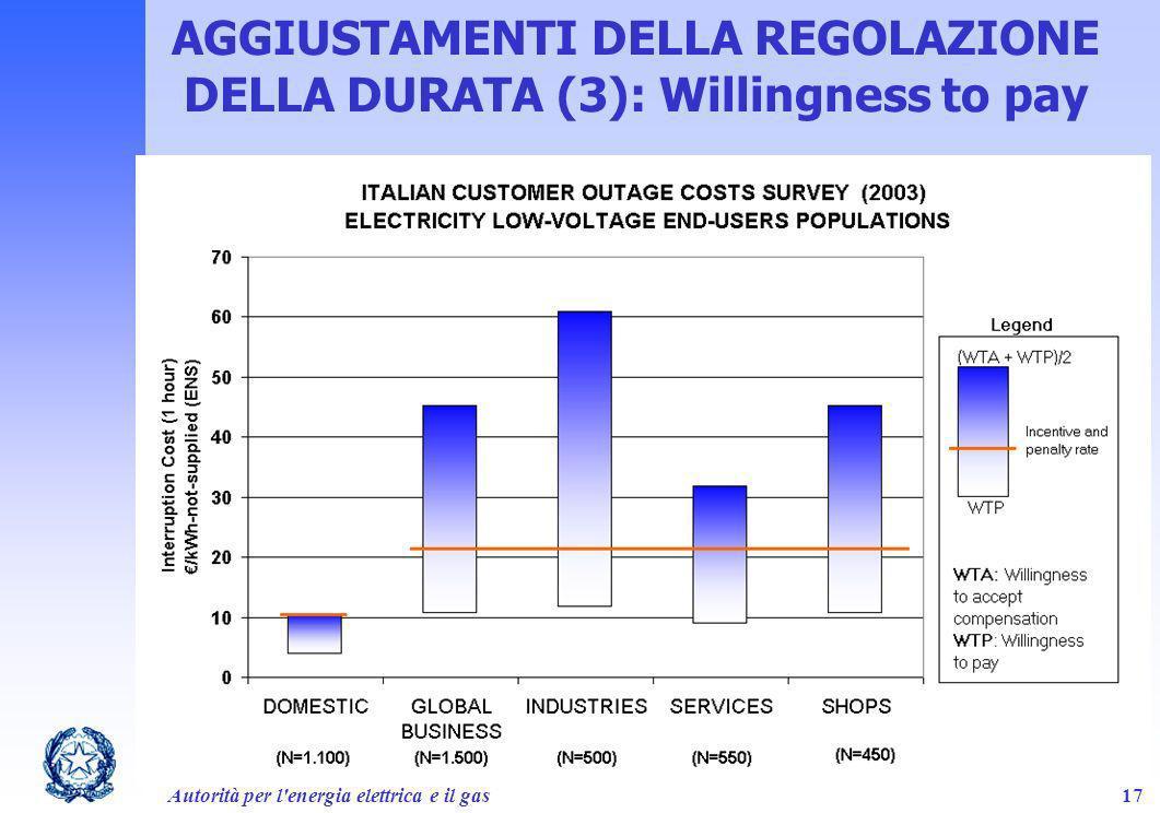 Autorità per l'energia elettrica e il gas17 AGGIUSTAMENTI DELLA REGOLAZIONE DELLA DURATA (3): Willingness to pay
