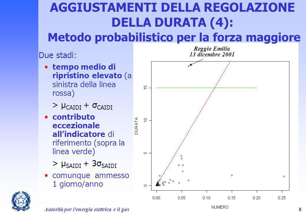 Autorità per l'energia elettrica e il gas18 Reggio Emilia 13 dicembre 2001 AGGIUSTAMENTI DELLA REGOLAZIONE DELLA DURATA (4): Metodo probabilistico per