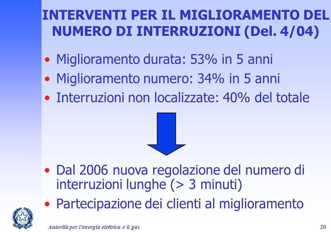 Autorità per l'energia elettrica e il gas20 INTERVENTI PER IL MIGLIORAMENTO DEL NUMERO DI INTERRUZIONI (Del. 4/04) Miglioramento durata: 53% in 5 anni