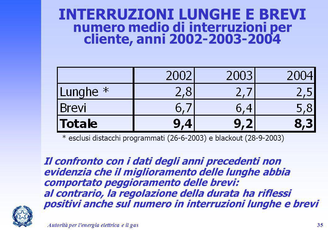 Autorità per l'energia elettrica e il gas35 INTERRUZIONI LUNGHE E BREVI numero medio di interruzioni per cliente, anni 2002-2003-2004 Il confronto con