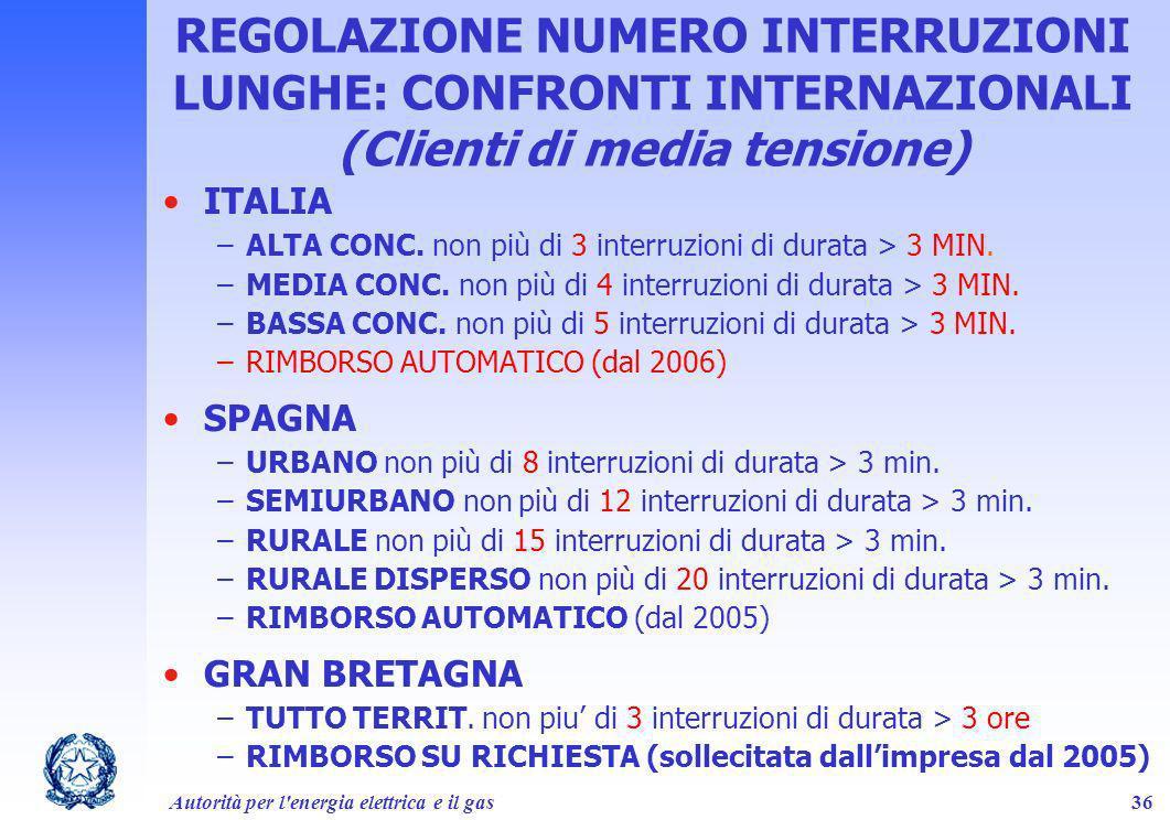 Autorità per l'energia elettrica e il gas36 REGOLAZIONE NUMERO INTERRUZIONI LUNGHE: CONFRONTI INTERNAZIONALI (Clienti di media tensione) ITALIA –ALTA