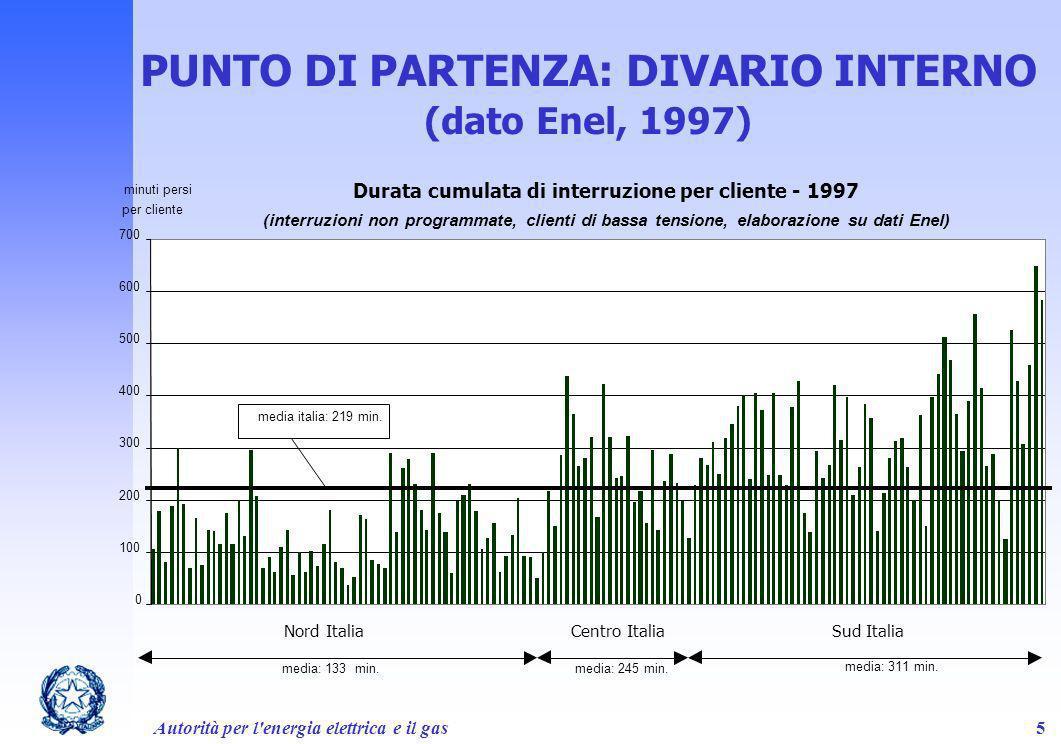 Autorità per l'energia elettrica e il gas5 PUNTO DI PARTENZA: DIVARIO INTERNO (dato Enel, 1997)