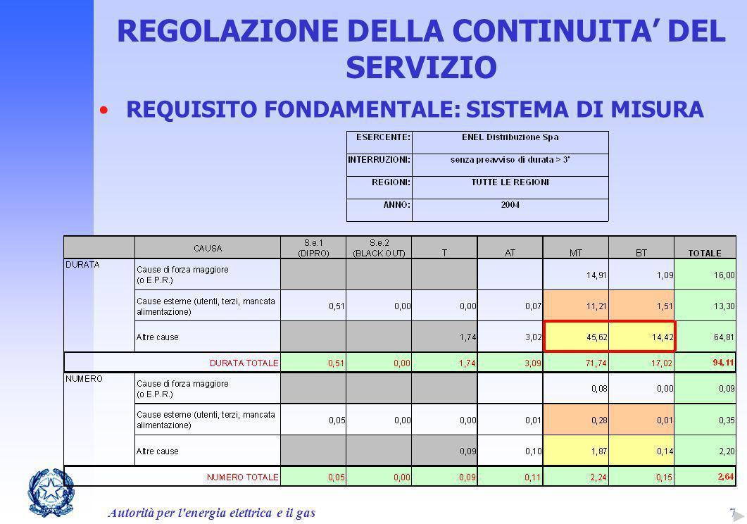 Autorità per l'energia elettrica e il gas7 REGOLAZIONE DELLA CONTINUITA DEL SERVIZIO REQUISITO FONDAMENTALE: SISTEMA DI MISURA