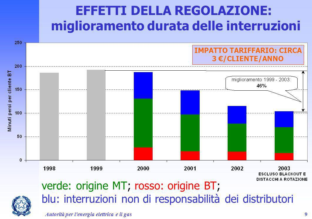 Autorità per l'energia elettrica e il gas9 EFFETTI DELLA REGOLAZIONE: miglioramento durata delle interruzioni verde: origine MT; rosso: origine BT; bl
