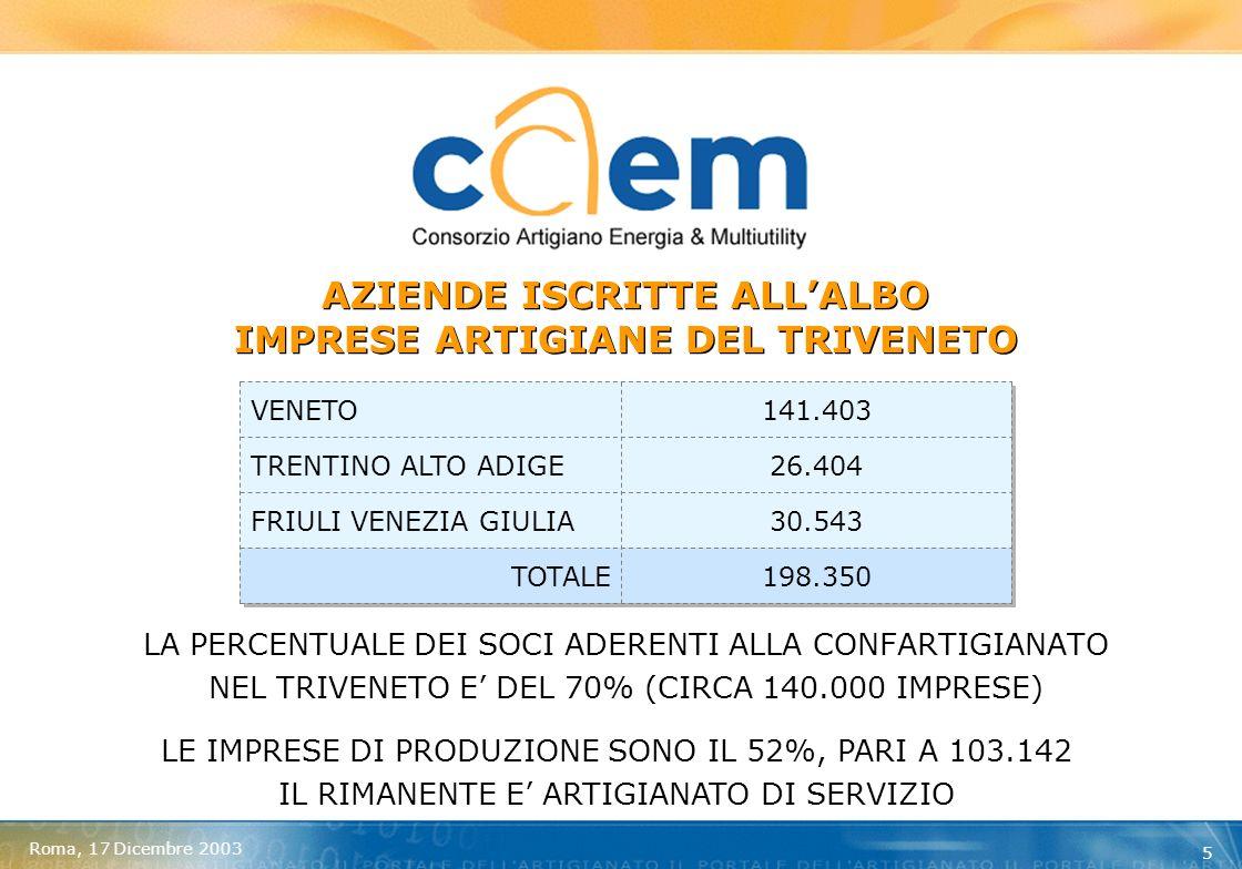 Roma, 17 Dicembre 2003 6 COSA RAPPRESENTA LA CONFARTIGIANATO DEL TRIVENETO RAPPRESENTIAMO 140.000 AZIENDE ARTIGIANE NEL TRIVENETO GESTIAMO OLTRE 25.000 CONTABILITA E CIRCA 130.000 CEDOLINI PAGHE DELLE AZIENDE ARTIGIANE NEL TRIVENETO (CON QUESTE AZIENDE DIALOGHIAMO QUOTIDIANAMENTE)
