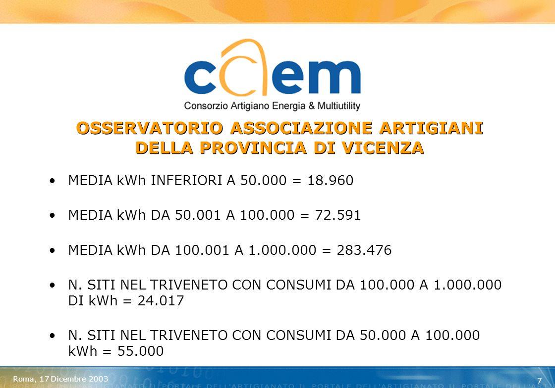 Roma, 17 Dicembre 2003 8 I DATI MEDI DELLE AZIENDE ISCRITTE AL CAEM SOPRA 100.000 kWh 273.277504 MEDIA CONSUMI ANNUALI IN kWh UNITA LOCALI DELLE AZIENDE ADERENTI CON PIU DI 100.000 kWh