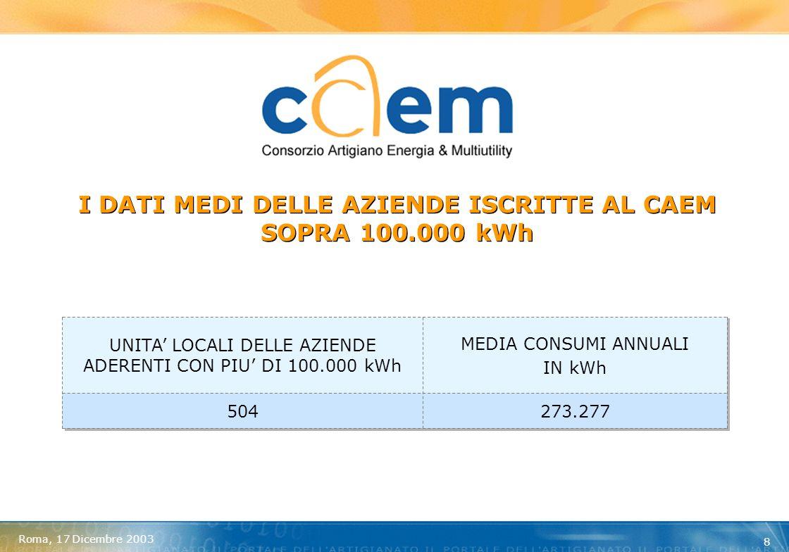 Roma, 17 Dicembre 2003 19 SITUAZIONE CONSUMI ENERGIA ANNUALI