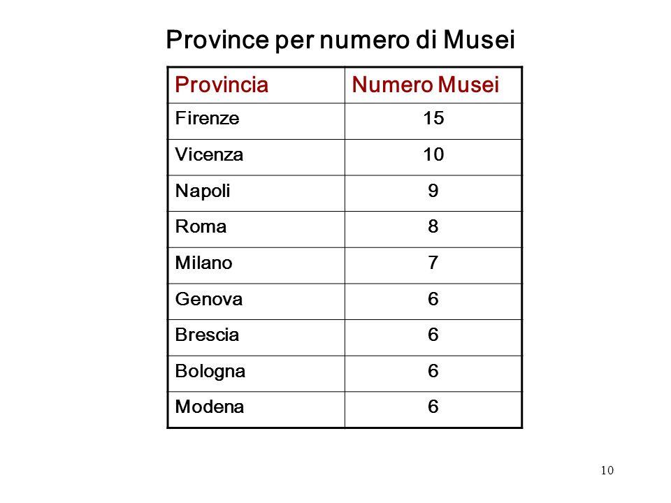 10 ProvinciaNumero Musei Firenze15 Vicenza10 Napoli9 Roma8 Milano7 Genova6 Brescia6 Bologna6 Modena6 Province per numero di Musei