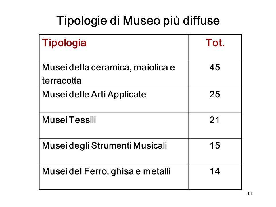 11 Tipologie di Museo più diffuse TipologiaTot.