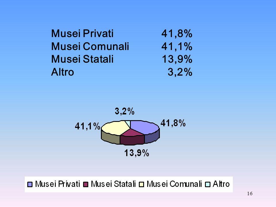 16 Musei Privati 41,8% Musei Comunali 41,1% Musei Statali 13,9% Altro 3,2%