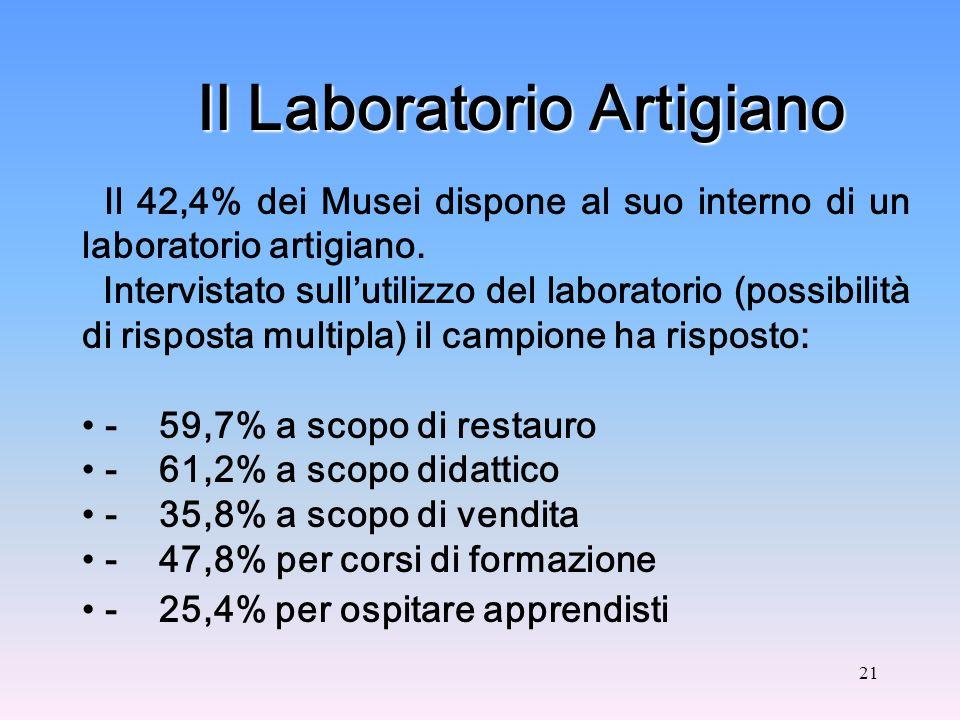 21 Il Laboratorio Artigiano Il 42,4% dei Musei dispone al suo interno di un laboratorio artigiano.