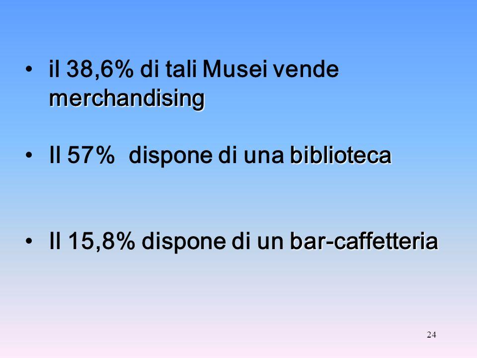 24 merchandisingil 38,6% di tali Musei vende merchandising bibliotecaIl 57% dispone di una biblioteca bar-caffetteriaIl 15,8% dispone di un bar-caffetteria