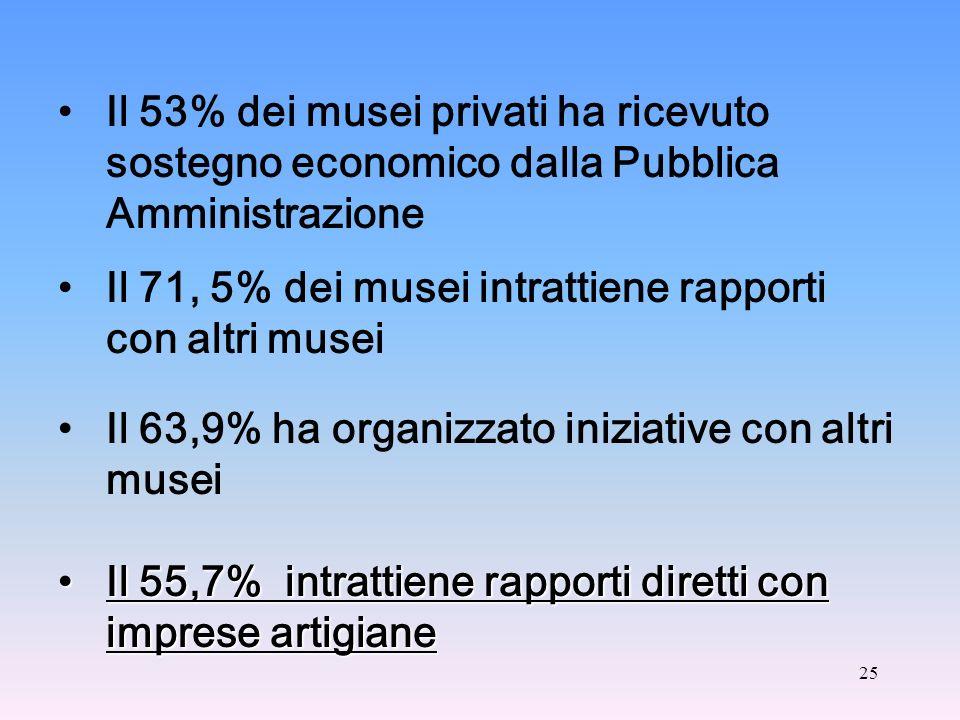 25 Il 53% dei musei privati ha ricevuto sostegno economico dalla Pubblica Amministrazione Il 71, 5% dei musei intrattiene rapporti con altri musei Il 63,9% ha organizzato iniziative con altri musei Il 55,7% intrattiene rapporti diretti con imprese artigianeIl 55,7% intrattiene rapporti diretti con imprese artigiane