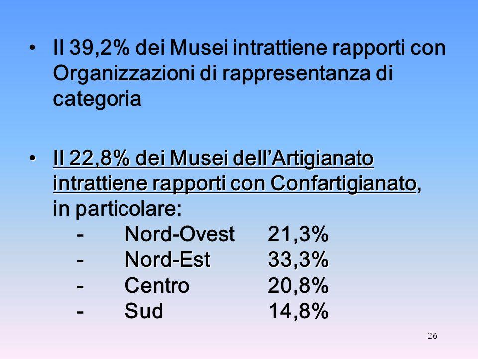 26 Il 39,2% dei Musei intrattiene rapporti con Organizzazioni di rappresentanza di categoria Il 22,8% dei Musei dellArtigianato intrattiene rapporti con ConfartigianatoIl 22,8% dei Musei dellArtigianato intrattiene rapporti con Confartigianato, in particolare: - Nord-Ovest 21,3% Nord-Est 33,3% -Nord-Est 33,3% -Centro20,8% -Sud14,8%