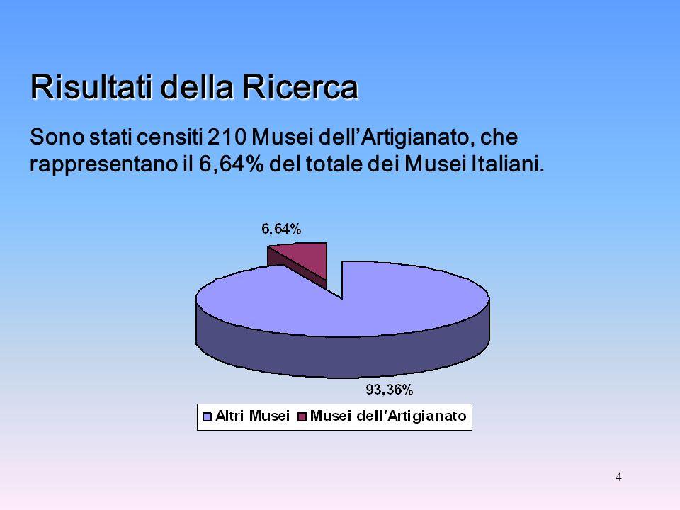 4 Risultati della Ricerca Sono stati censiti 210 Musei dellArtigianato, che rappresentano il 6,64% del totale dei Musei Italiani.