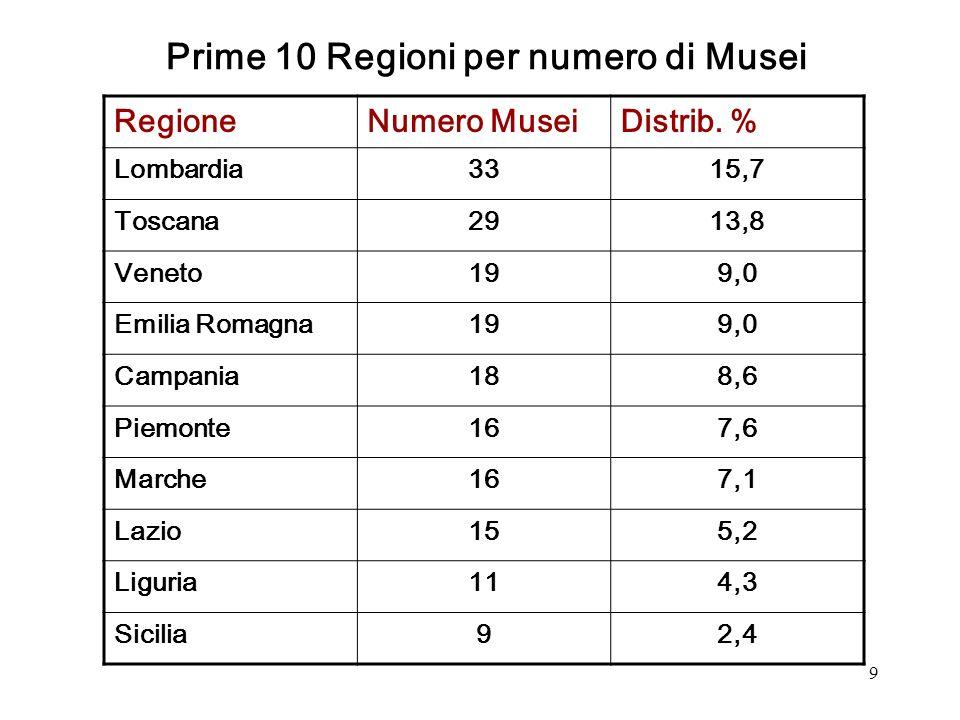 9 RegioneNumero MuseiDistrib.