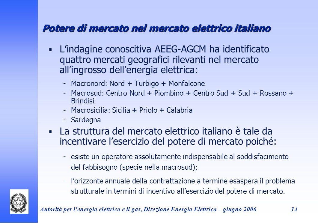 Autorità per lenergia elettrica e il gas, Direzione Energia Elettrica – giugno 200614 Potere di mercato nel mercato elettrico italiano Lindagine conos
