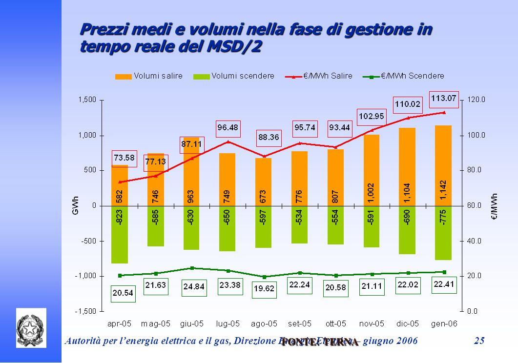 Autorità per lenergia elettrica e il gas, Direzione Energia Elettrica – giugno 200625 Prezzi medi e volumi nella fase di gestione in tempo reale del M