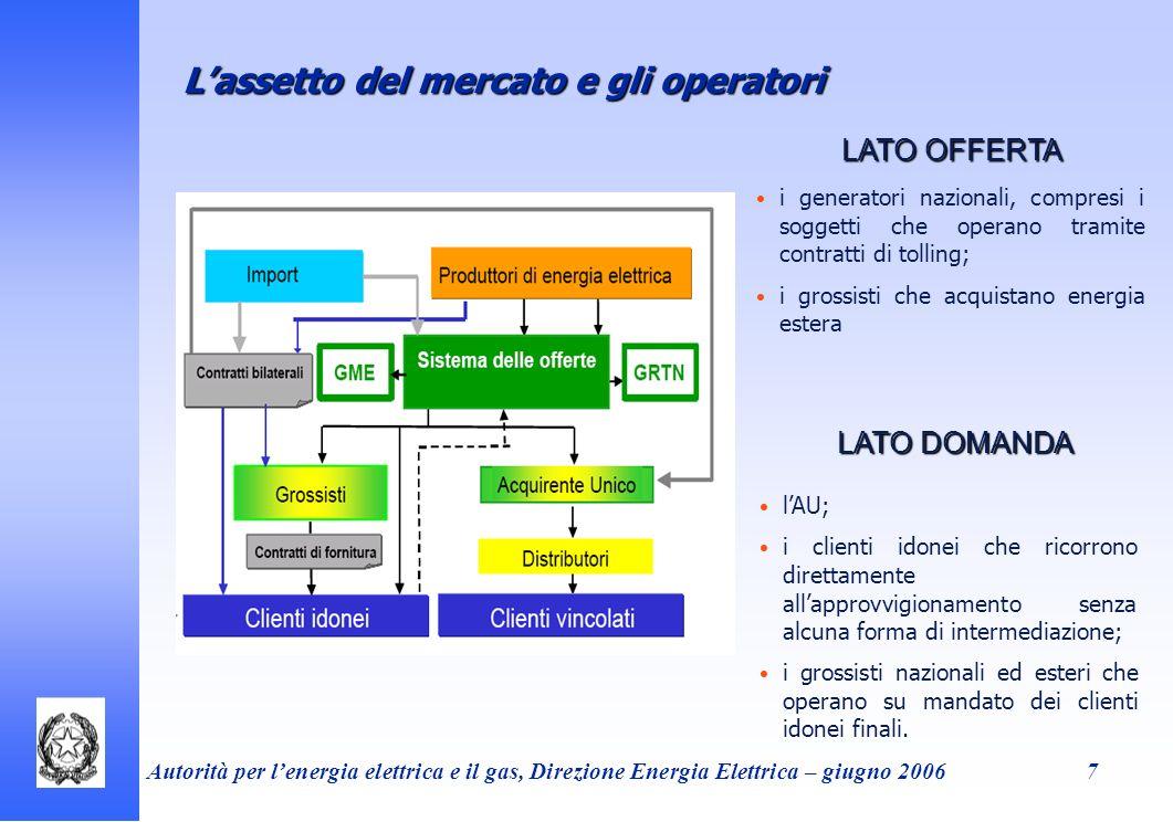 Autorità per lenergia elettrica e il gas, Direzione Energia Elettrica – giugno 20067 Lassetto del mercato e gli operatori i generatori nazionali, comp