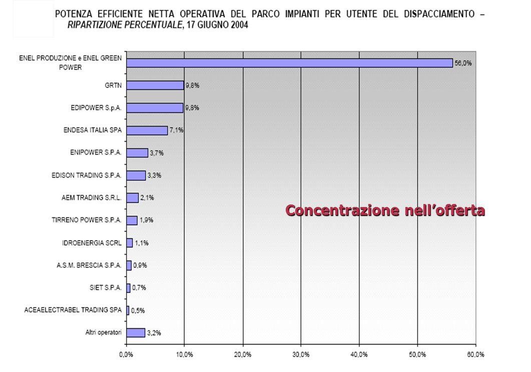 Autorità per lenergia elettrica e il gas, Direzione Energia Elettrica – giugno 20069 Concentrazione nellofferta