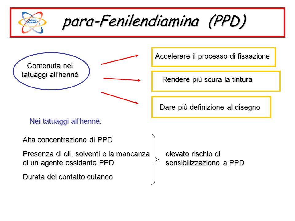 Prodotti Sostanze chimiche Tessuti colorati Creme solari Anestetici locali Antibiotici DiureticiAntidiabeticiCOX2-inibitori Gomme nere Coloranti tessili (Disperso arancione, rosso,giallo) PABA (acido p-amino benzoico) Benzocaina e procaina Sulfonamide e acido p-aminosalicilico TiazideSulfanilureeCelecoxibN-isopropil-N-fenil-p-fenilendiamine PPD e cross-reazioni