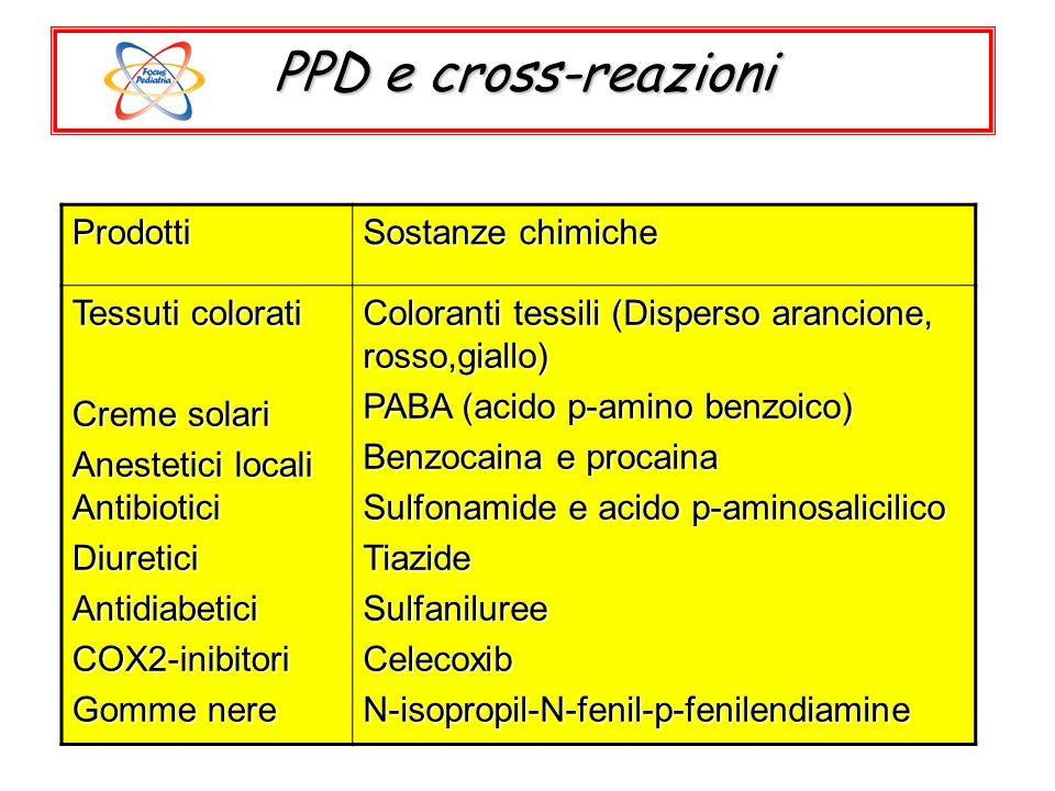 Prodotti Sostanze chimiche Tessuti colorati Creme solari Anestetici locali Antibiotici DiureticiAntidiabeticiCOX2-inibitori Gomme nere Coloranti tessi