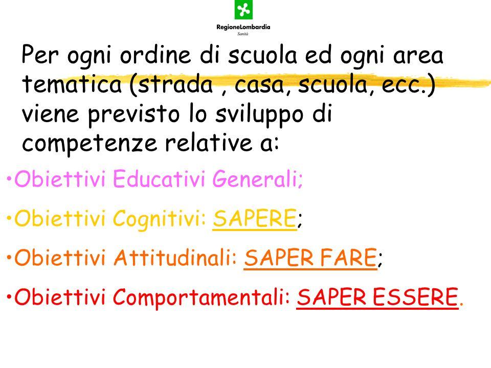 Per ogni ordine di scuola ed ogni area tematica (strada, casa, scuola, ecc.) viene previsto lo sviluppo di competenze relative a: Obiettivi Educativi