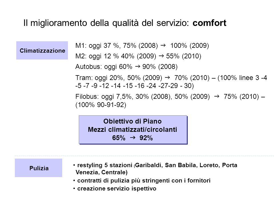 Il miglioramento della qualità del servizio: comfort Pulizia restyling 5 stazioni ( Garibaldi, San Babila, Loreto, Porta Venezia, Centrale) contratti di pulizia più stringenti con i fornitori creazione servizio ispettivo M1: oggi 37 %, 75% (2008) 100% (2009) M2: oggi 12 % 40% (2009) 55% (2010) Autobus: oggi 60% 90% (2008) Tram: oggi 20%, 50% (2009) 70% (2010) – (100% linee 3 -4 -5 -7 -9 -12 -14 -15 -16 -24 -27-29 - 30) Filobus: oggi 7,5%, 30% (2008), 50% (2009) 75% (2010) – (100% 90-91-92) Obiettivo di Piano Mezzi climatizzati/circolanti 65% 92% Obiettivo di Piano Mezzi climatizzati/circolanti 65% 92% Climatizzazione
