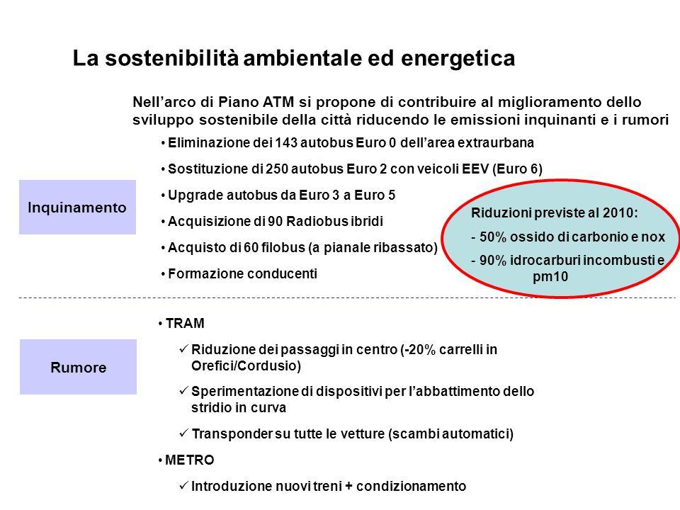 La sostenibilità ambientale ed energetica Nellarco di Piano ATM si propone di contribuire al miglioramento dello sviluppo sostenibile della città riducendo le emissioni inquinanti e i rumori Inquinamento Rumore Eliminazione dei 143 autobus Euro 0 dellarea extraurbana Sostituzione di 250 autobus Euro 2 con veicoli EEV (Euro 6) Upgrade autobus da Euro 3 a Euro 5 Acquisizione di 90 Radiobus ibridi Acquisto di 60 filobus (a pianale ribassato) Formazione conducenti TRAM Riduzione dei passaggi in centro (-20% carrelli in Orefici/Cordusio) Sperimentazione di dispositivi per labbattimento dello stridio in curva Transponder su tutte le vetture (scambi automatici) METRO Introduzione nuovi treni + condizionamento Riduzioni previste al 2010: - 50% ossido di carbonio e nox - 90% idrocarburi incombusti e pm10