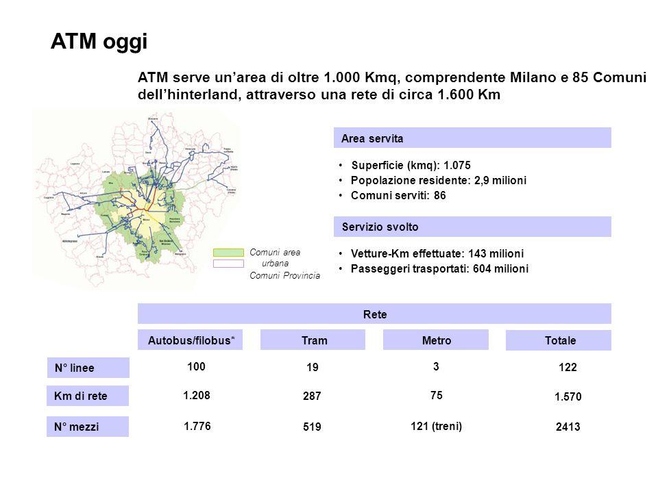 ATM serve unarea di oltre 1.000 Kmq, comprendente Milano e 85 Comuni dellhinterland, attraverso una rete di circa 1.600 Km Area servita Superficie (kmq): 1.075 Popolazione residente: 2,9 milioni Comuni serviti: 86 Rete TramAutobus/filobus*Metro N° linee Km di rete 100 1.208 N° mezzi 1.776 19 287 519 3 75 121 (treni) Totale 122 1.570 2413 Servizio svolto Vetture-Km effettuate: 143 milioni Passeggeri trasportati: 604 milioni Comuni area urbana Comuni Provincia ATM oggi
