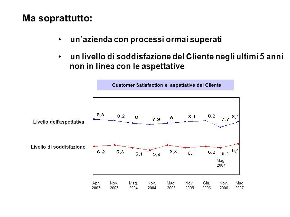 La sostenibilità energetica I costi dellenergia (10% dei costi totali) mostrano una dinamica crescente (+13% anno) che incide pesantemente sui fattori produttivi Obiettivo 2010 Riduzione consumi annui 7,5% (8.400 TEP 4,6 mln anno) Obiettivo 2010 Riduzione consumi annui 7,5% (8.400 TEP 4,6 mln anno)