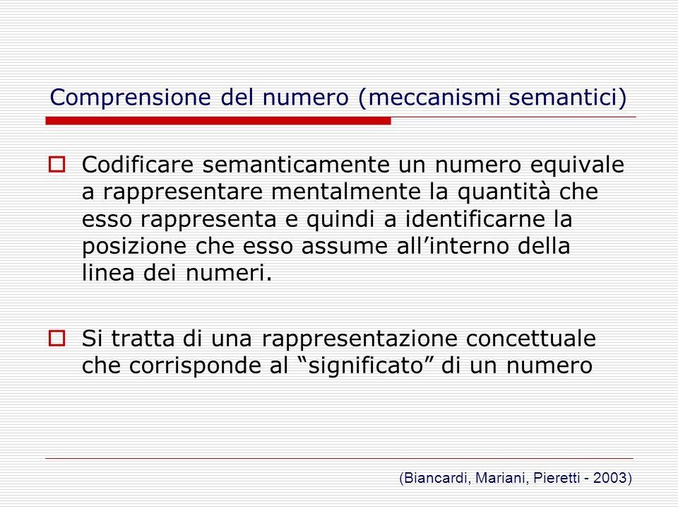 Principi del conteggio ASSOCIAZIONE UNO A UNO ASSOCIAZIONE UNO A UNO Associare parole-numero a oggetti Separare gli oggetti contati da quelli da contare ORDINE STABILE ORDINE STABILE Utilizzare in modo stabile una sequenza di numerali CARDINALITA CARDINALITA sapere che il numero di oggetti di un insieme corrisponde allultimo numerale utilizzato per contare quellinsieme