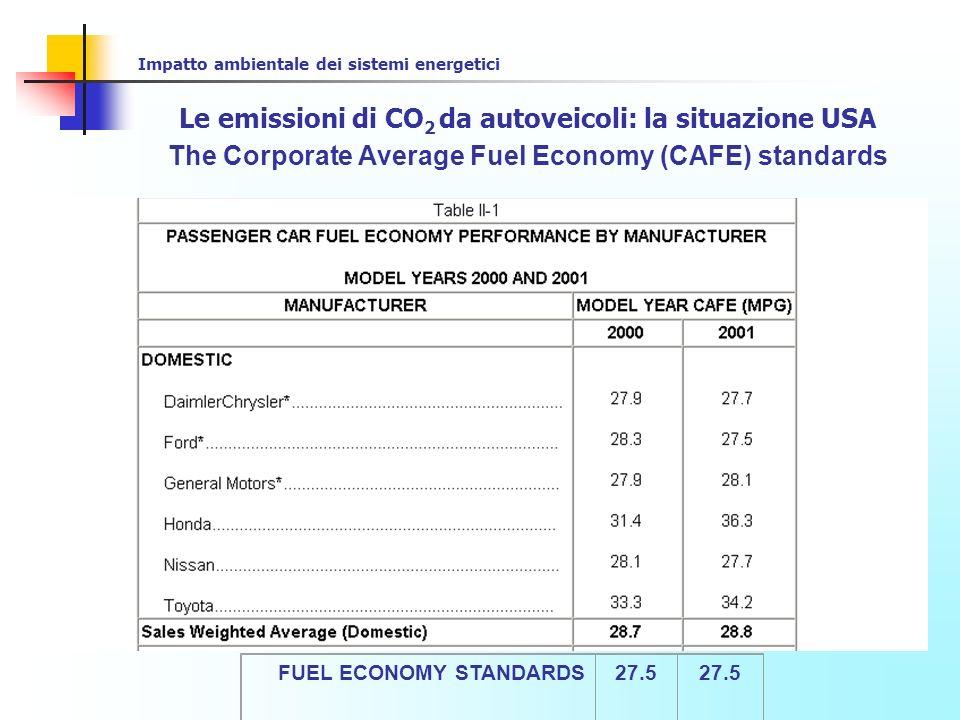 Impatto ambientale dei sistemi energetici Le emissioni di CO 2 da autoveicoli: la situazione USA The Corporate Average Fuel Economy (CAFE) standards