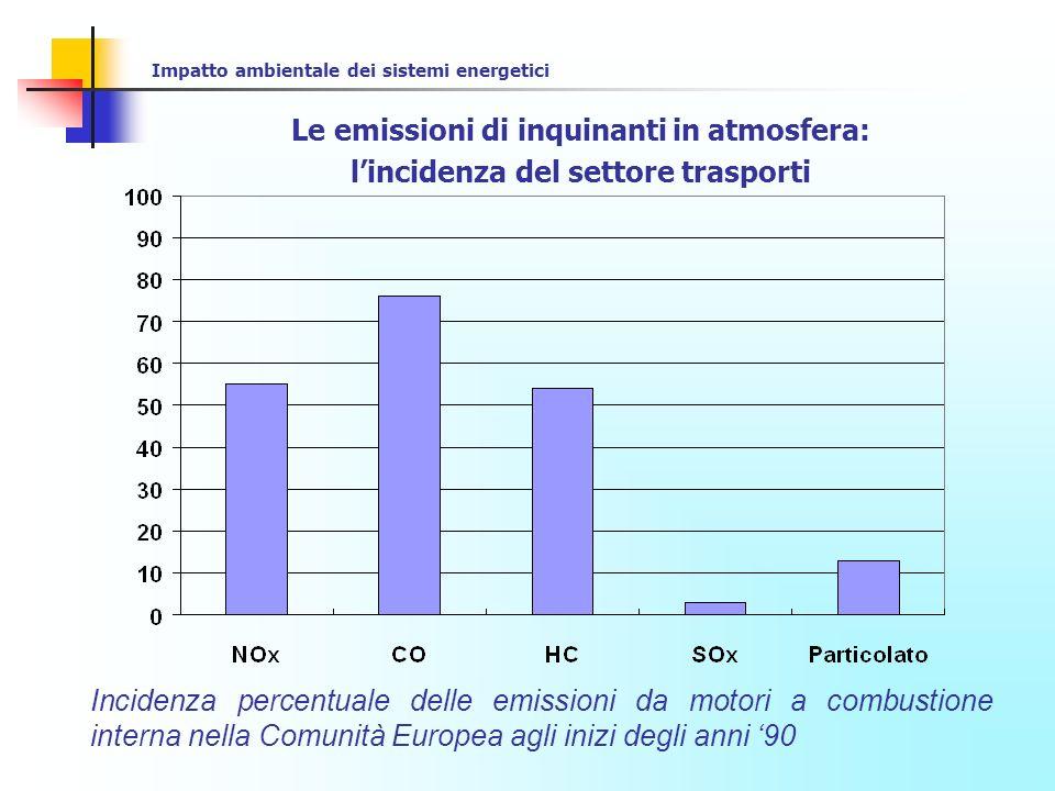 Impatto ambientale dei sistemi energetici Le emissioni di inquinanti in atmosfera: lincidenza del settore trasporti Inquinanti derivanti dal traffico veicolare in Piemonte (dati inventario regionale 2002)