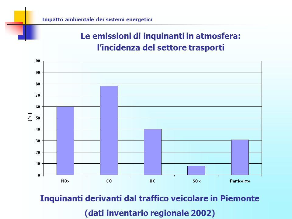 Impatto ambientale dei sistemi energetici Le emissioni di inquinanti in atmosfera: lincidenza del settore trasporti - CO U.S.