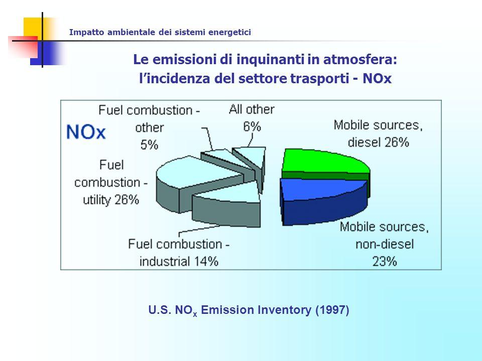 Impatto ambientale dei sistemi energetici Le emissioni di inquinanti in atmosfera: lincidenza del settore trasporti – HC (VOC) U.S.