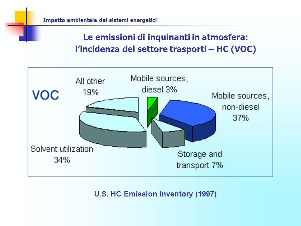 Impatto ambientale dei sistemi energetici Le emissioni di inquinanti in atmosfera: lincidenza del settore trasporti – SO2 U.S.