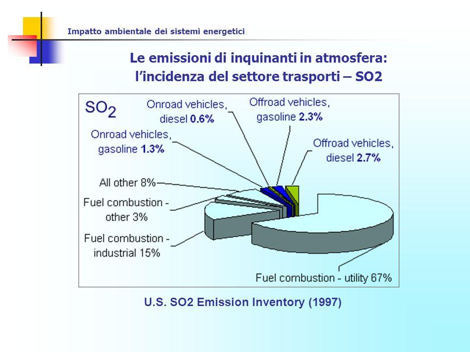Impatto ambientale dei sistemi energetici Le emissioni di inquinanti in atmosfera: lincidenza del settore trasporti – PM-10 U.S.