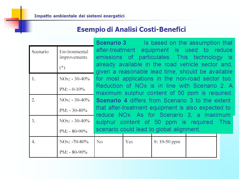 Impatto ambientale dei sistemi energetici Esempio di Analisi Costi-Benefici Scenario 3 Is based on the assumption that after-treatment equipment is us